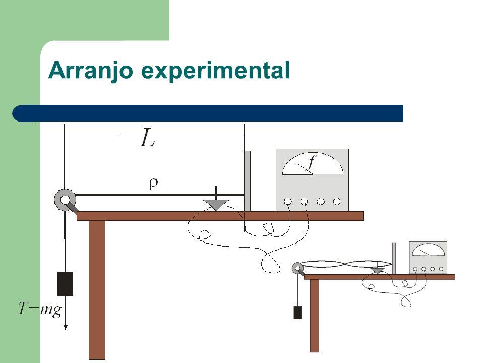 Arranjo experimental