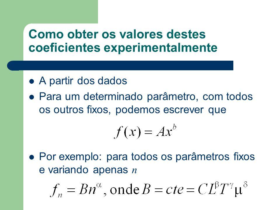 Como obter os valores destes coeficientes experimentalmente A partir dos dados Para um determinado parâmetro, com todos os outros fixos, podemos escre