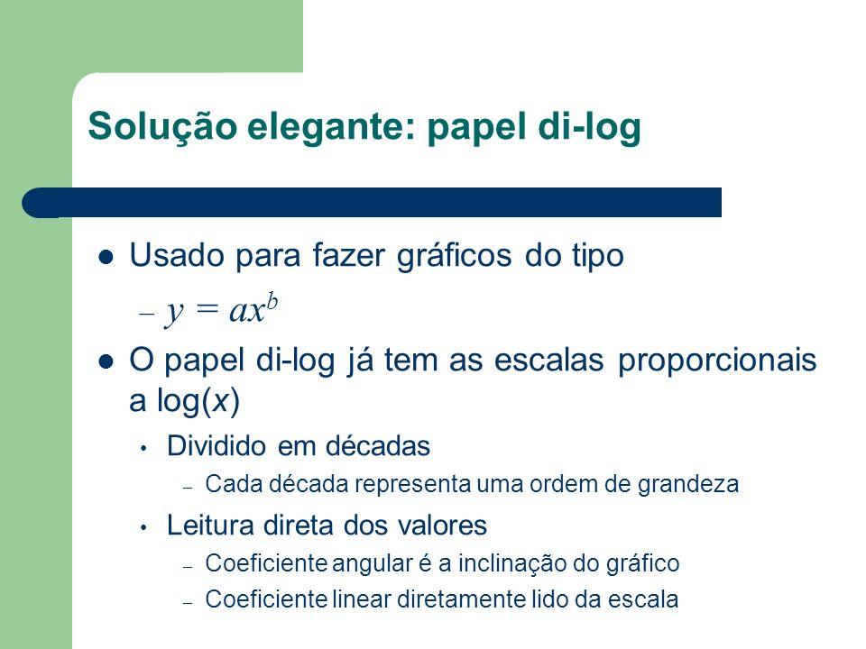 Solução elegante: papel di-log Usado para fazer gráficos do tipo – y = ax b O papel di-log já tem as escalas proporcionais a log(x) Dividido em década