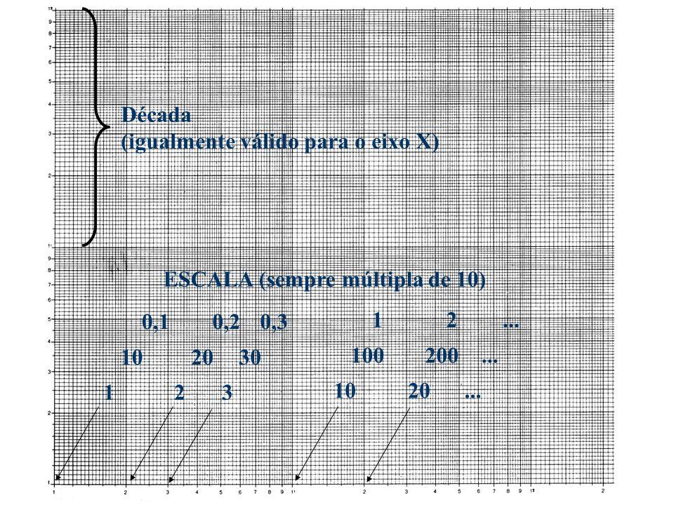 Década (igualmente válido para o eixo X) 123 1020... 102030 100200... 0,10,20,3 12... ESCALA (sempre múltipla de 10)
