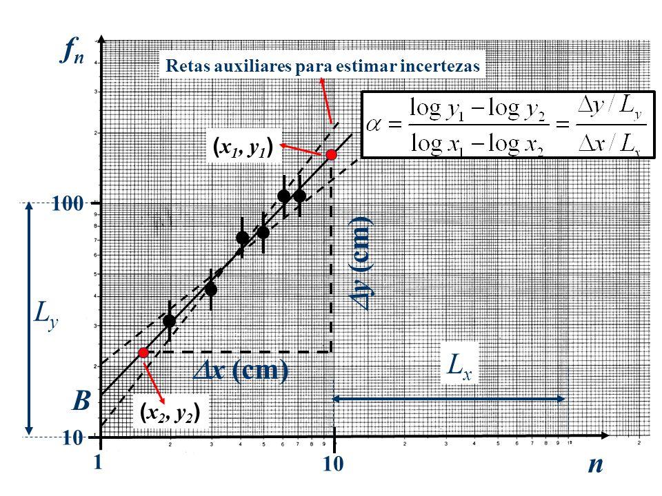 10 100 1 n fnfn B x (cm) y (cm) Retas auxiliares para estimar incertezas ( x 1, y 1 ) ( x 2, y 2 ) LyLy LxLx