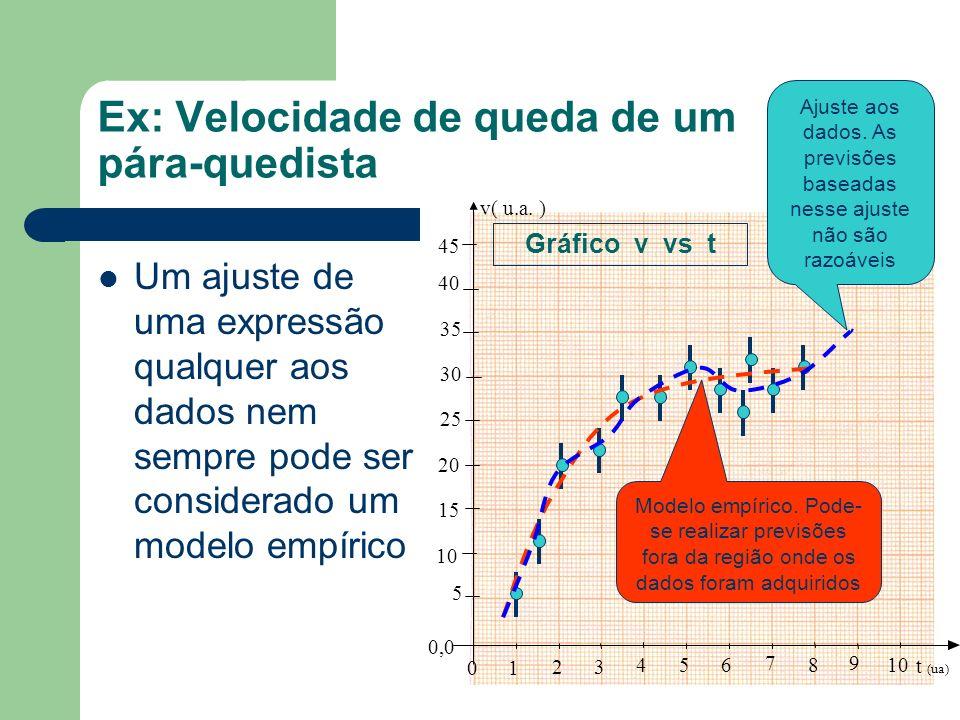 Ex: Velocidade de queda de um pára-quedista Um ajuste de uma expressão qualquer aos dados nem sempre pode ser considerado um modelo empírico 10 20 30