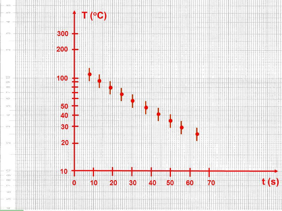 10 20 30 40 50 100 200 300 0 10 20 30 40 50 60 70 t (s) T ( o C)