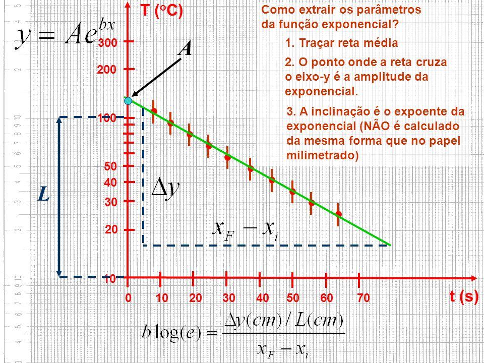 10 20 30 40 50 100 200 300 0 10 20 30 40 50 60 70 t (s) T ( o C) Como extrair os parâmetros da função exponencial? 3. A inclinação é o expoente da exp