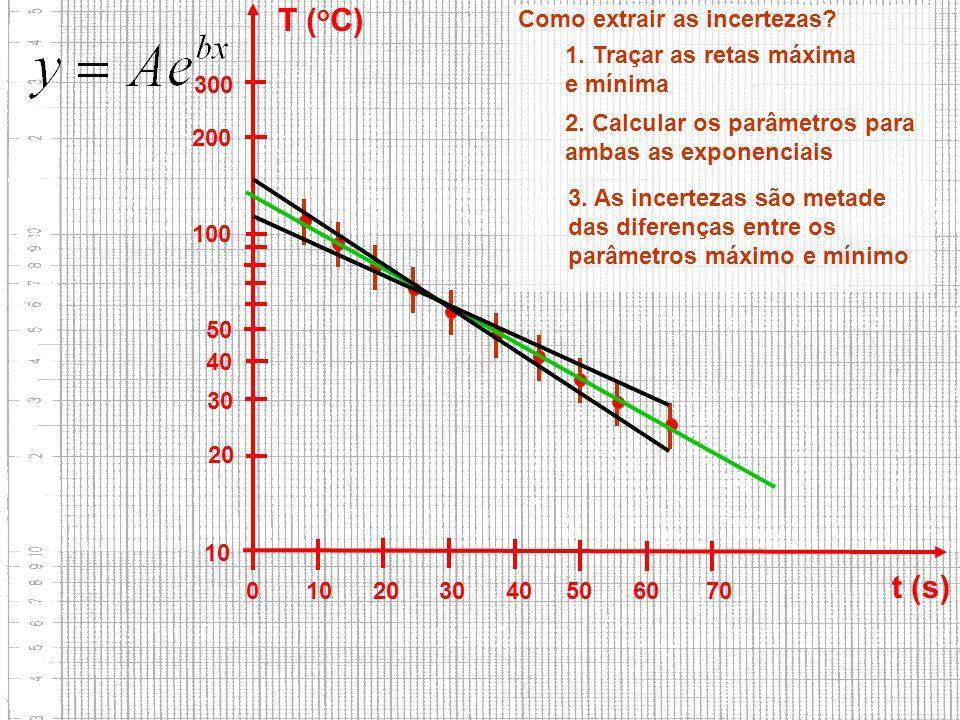 10 20 30 40 50 100 200 300 0 10 20 30 40 50 60 70 t (s) T ( o C) Como extrair as incertezas? 3. As incertezas são metade das diferenças entre os parâm