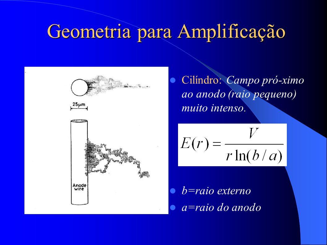 Geometria para Amplificação Cilíndro: Campo pró-ximo ao anodo (raio pequeno) muito intenso.