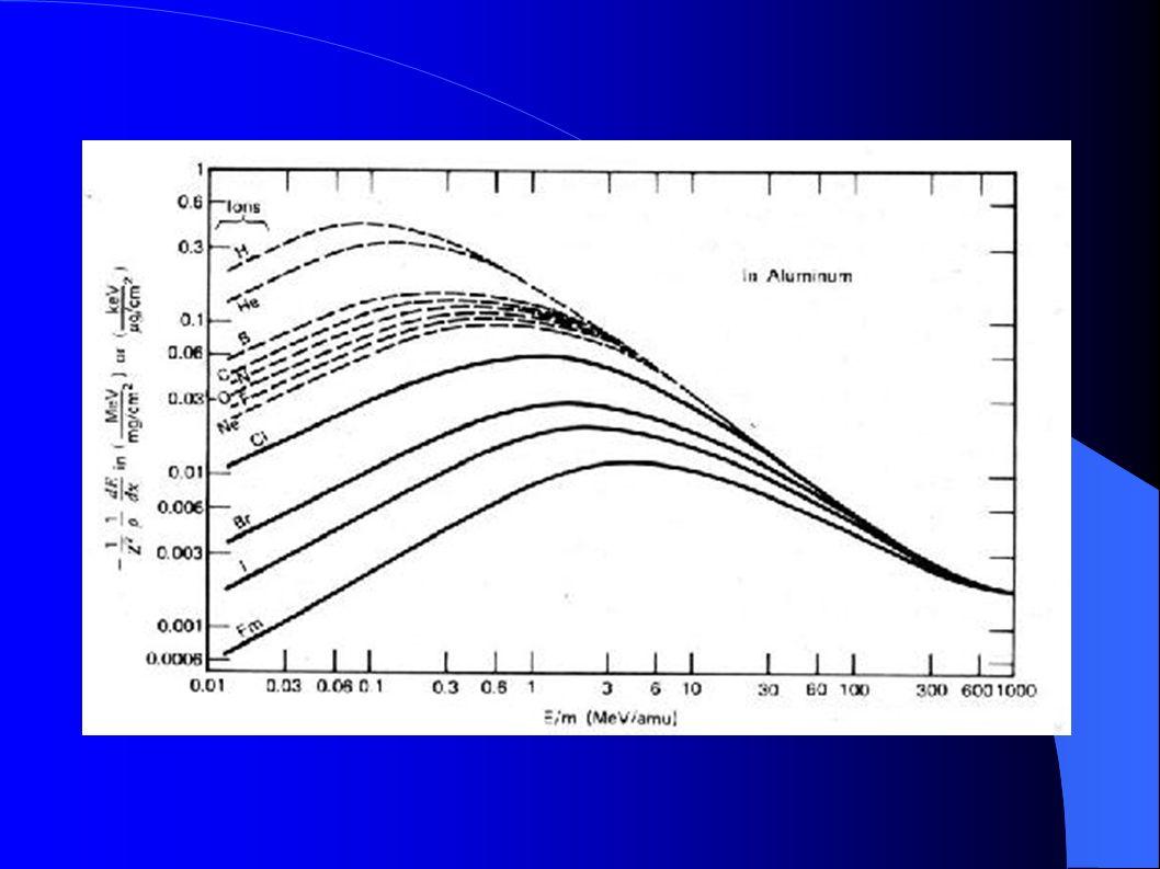 A Corrente de Ionização Na região de saturação, produz- se uma quantidade de carga proporcional à energia do íon.