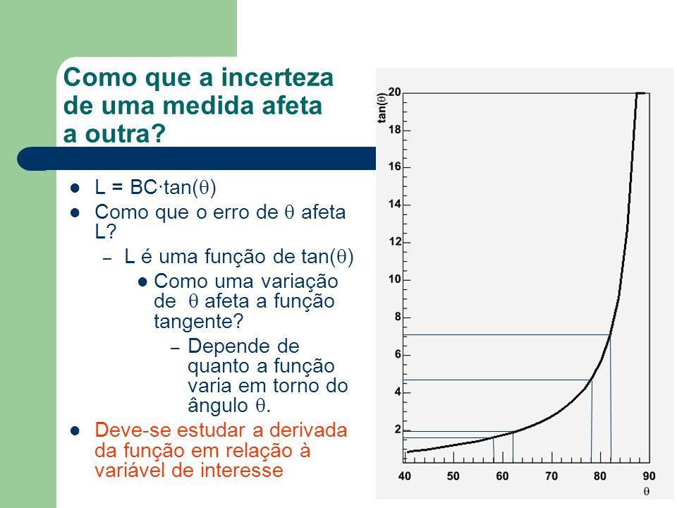 Como que a incerteza de uma medida afeta a outra.L = BC·tan( ) Como que o erro de afeta L.