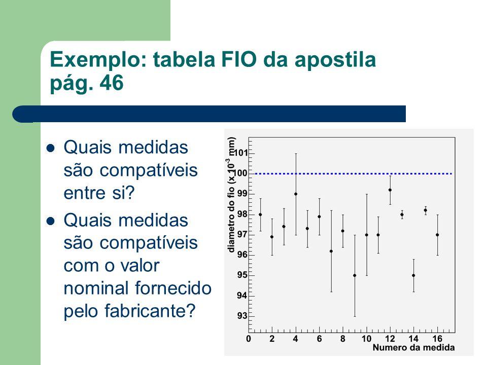 Exemplo: tabela FIO da apostila pág.46 Quais medidas são compatíveis entre si.