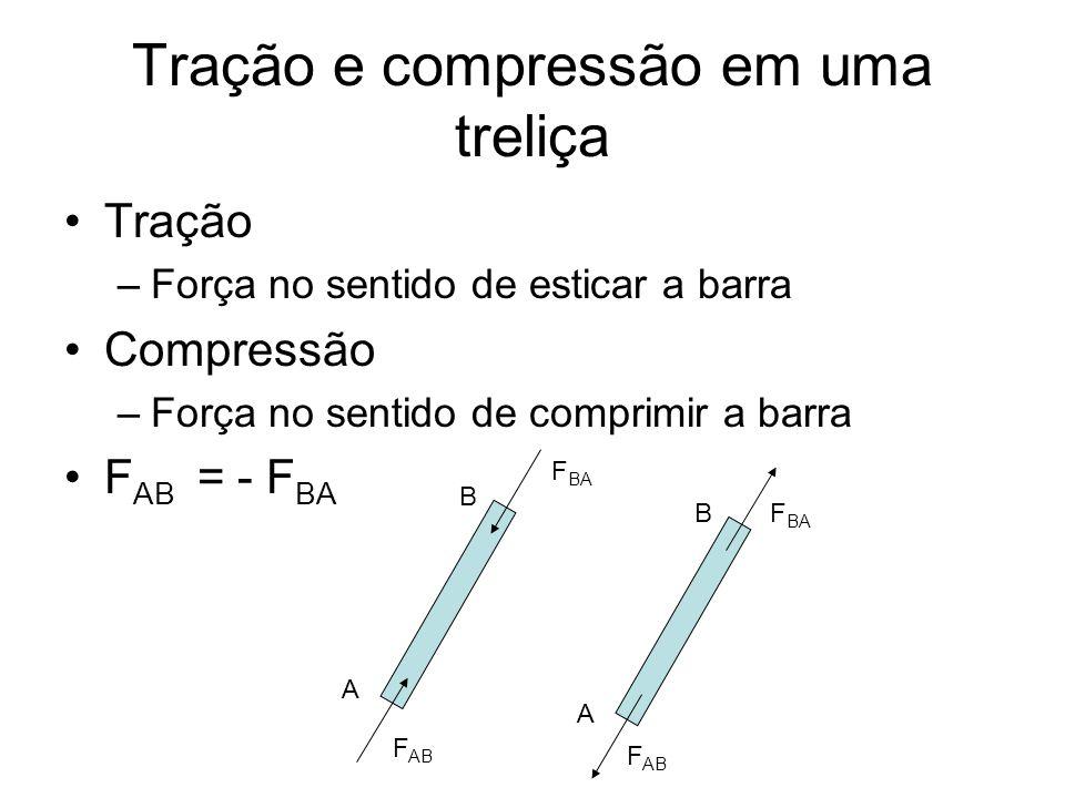 Tração e compressão em uma treliça Tração –Força no sentido de esticar a barra Compressão –Força no sentido de comprimir a barra F AB = - F BA A A B B