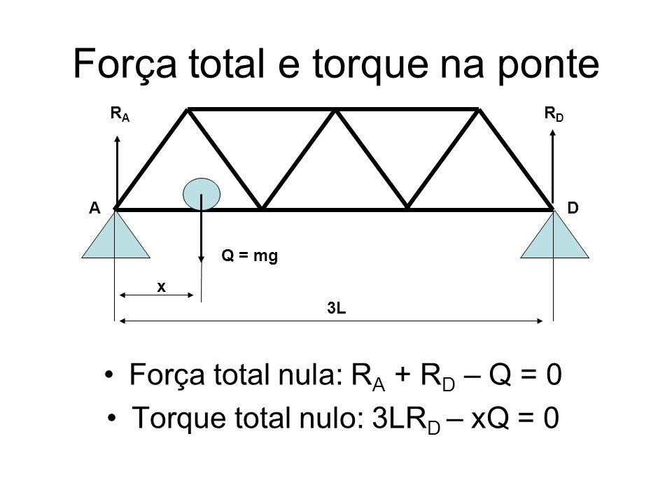 Força total e torque na ponte Força total nula: R A + R D – Q = 0 Torque total nulo: 3LR D – xQ = 0 AD RARA RDRD Q = mg 3L x