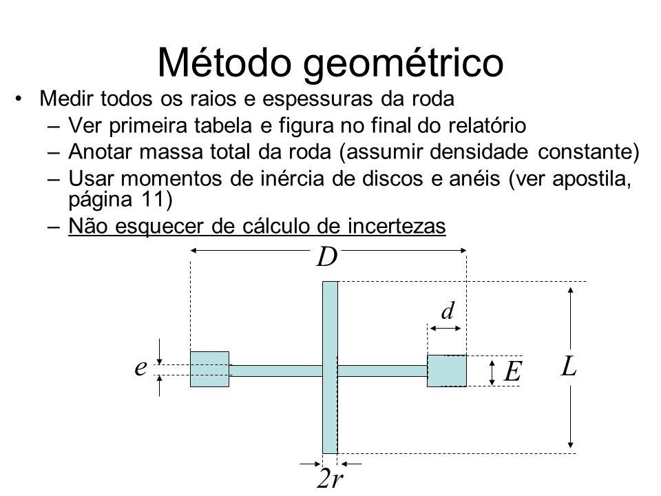 Método geométrico Medir todos os raios e espessuras da roda –Ver primeira tabela e figura no final do relatório –Anotar massa total da roda (assumir d