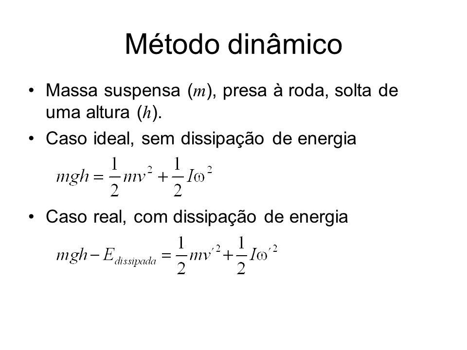 Método dinâmico Massa suspensa ( m ), presa à roda, solta de uma altura ( h ). Caso ideal, sem dissipação de energia Caso real, com dissipação de ener