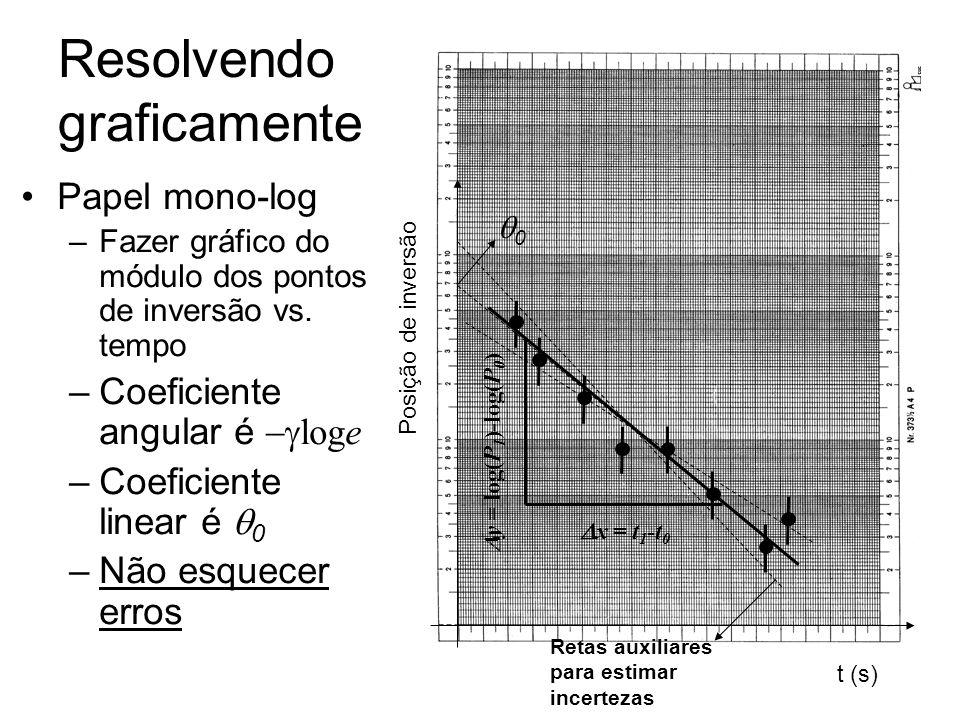 Resolvendo graficamente Papel mono-log –Fazer gráfico do módulo dos pontos de inversão vs. tempo –Coeficiente angular é loge –Coeficiente linear é 0 –