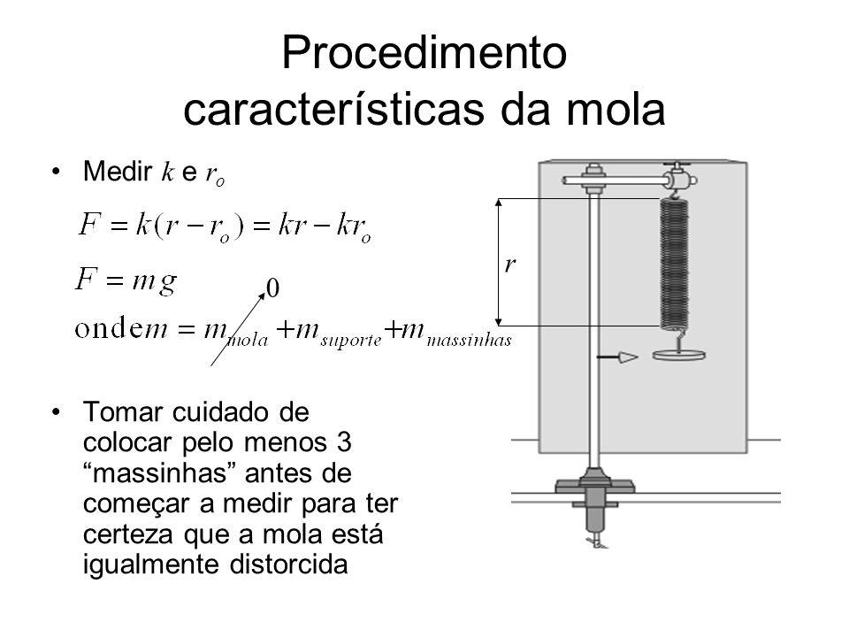 Procedimento características da mola (II) Gráfico linear Determinar a e b do gráfico.