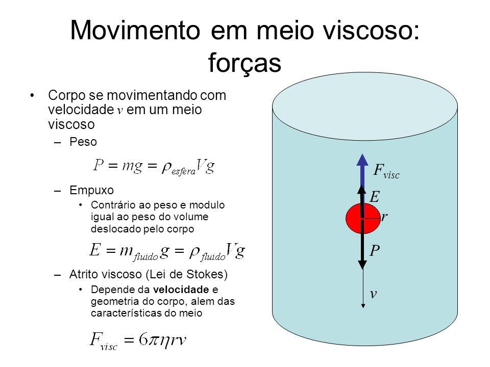 Movimento em meio viscoso: forças Corpo se movimentando com velocidade v em um meio viscoso –Peso –Empuxo Contrário ao peso e modulo igual ao peso do