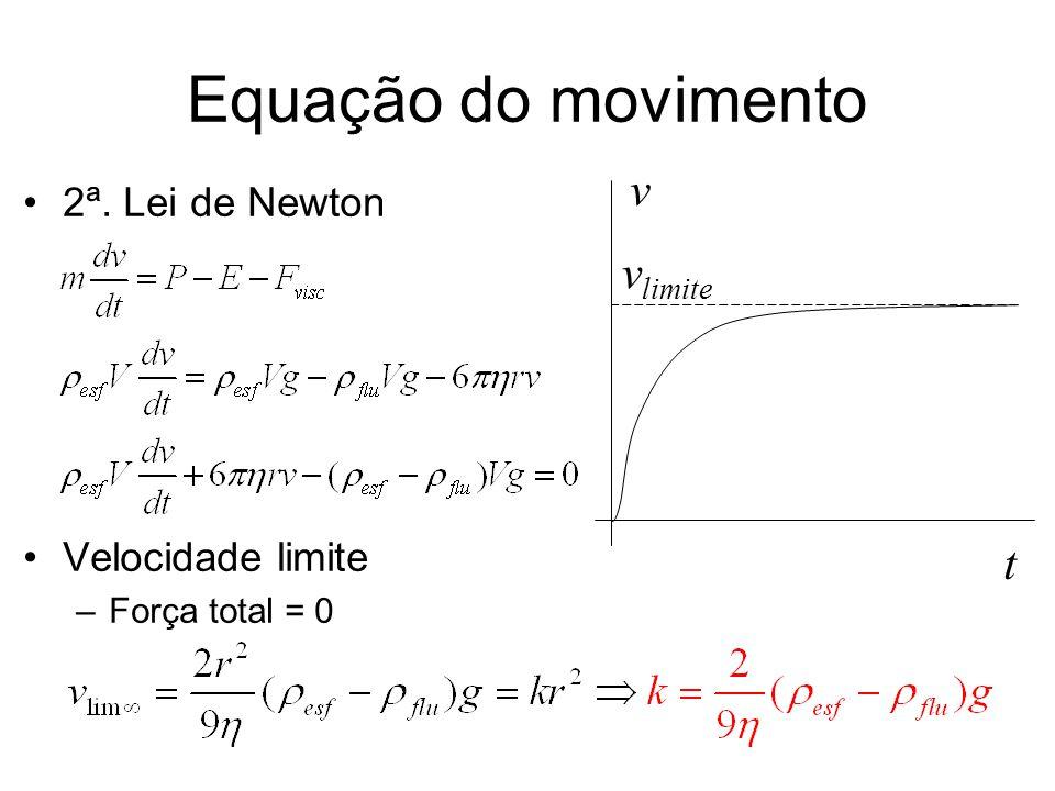 Equação do movimento 2ª. Lei de Newton Velocidade limite –Força total = 0 t v v limite