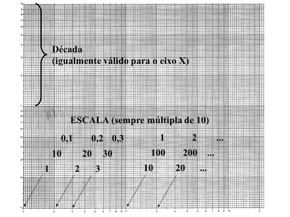 Década (igualmente válido para o eixo X) 123 1020...