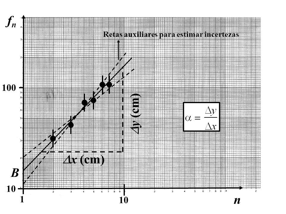 10 100 1 n fnfn B x (cm) y (cm) Retas auxiliares para estimar incertezas