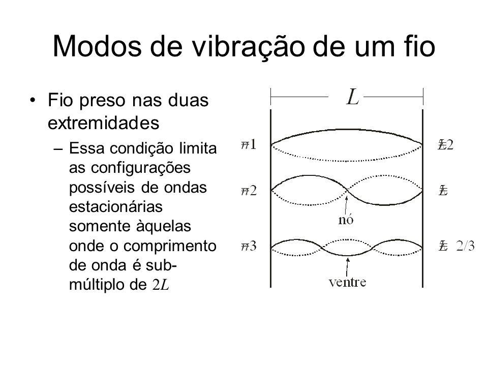 Modos de vibração de um fio Fio preso nas duas extremidades –Essa condição limita as configurações possíveis de ondas estacionárias somente àquelas onde o comprimento de onda é sub- múltiplo de 2L