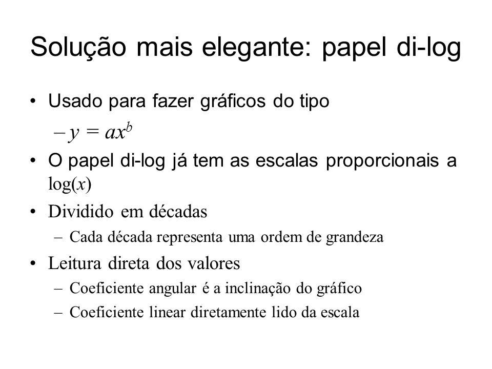 Solução mais elegante: papel di-log Usado para fazer gráficos do tipo –y = ax b O papel di-log já tem as escalas proporcionais a log(x) Dividido em décadas –Cada década representa uma ordem de grandeza Leitura direta dos valores –Coeficiente angular é a inclinação do gráfico –Coeficiente linear diretamente lido da escala