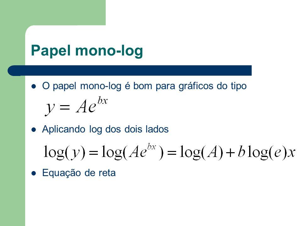 Papel mono-log O papel mono-log é bom para gráficos do tipo Aplicando log dos dois lados Equação de reta