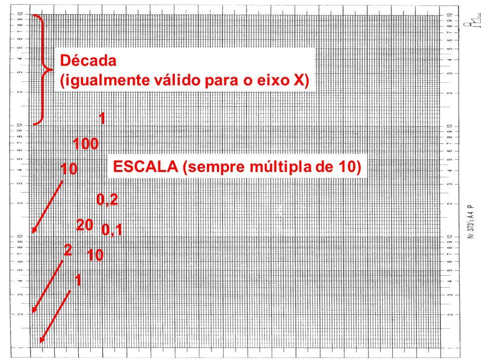 Década (igualmente válido para o eixo X) 1 2 10 20 100 0,1 0,2 1 ESCALA (sempre múltipla de 10)