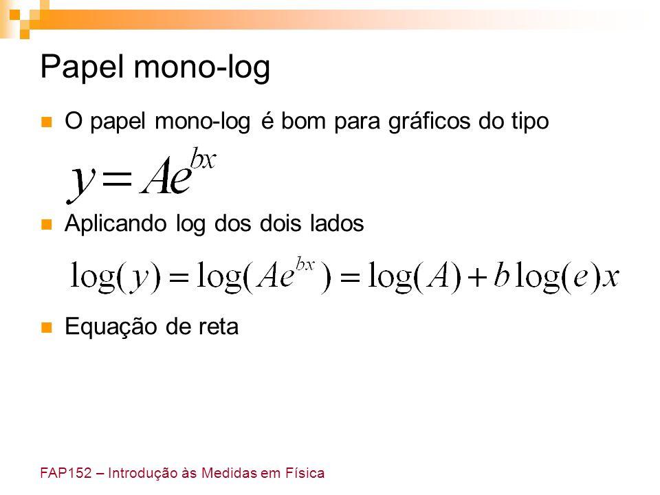 FAP152 – Introdução às Medidas em Física Papel mono-log O papel mono-log é bom para gráficos do tipo Aplicando log dos dois lados Equação de reta