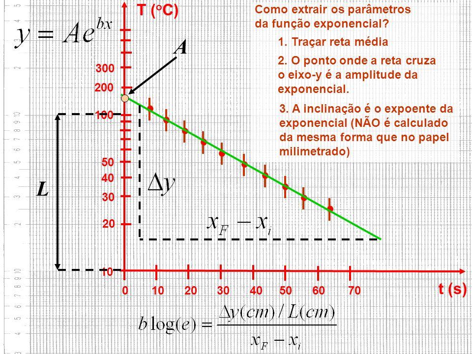 FAP152 – Introdução às Medidas em Física 10 20 30 40 50 100 200 300 0 10 20 30 40 50 60 70 t (s) T ( o C) Como extrair os parâmetros da função exponen