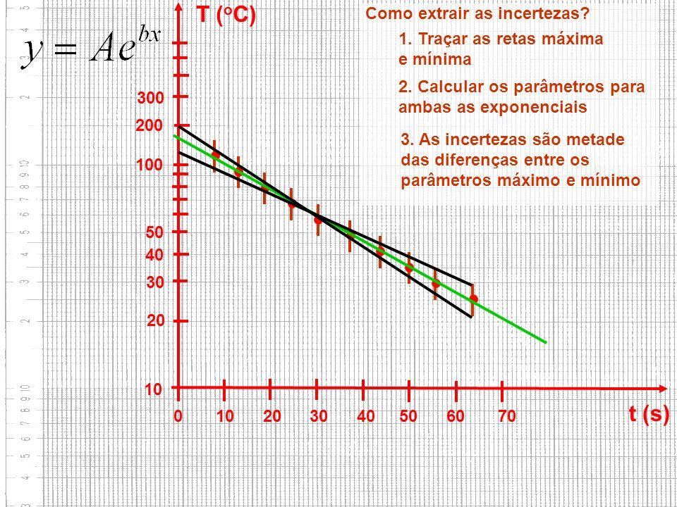 FAP152 – Introdução às Medidas em Física 10 20 30 40 50 100 200 300 0 10 20 30 40 50 60 70 t (s) T ( o C) Como extrair as incertezas? 3. As incertezas