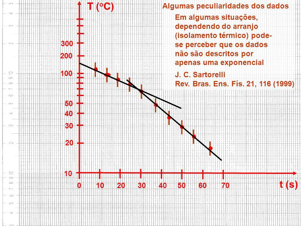 FAP152 – Introdução às Medidas em Física 10 20 30 40 50 100 200 300 0 10 20 30 40 50 60 70 t (s) T ( o C) Algumas peculiaridades dos dados J. C. Sarto