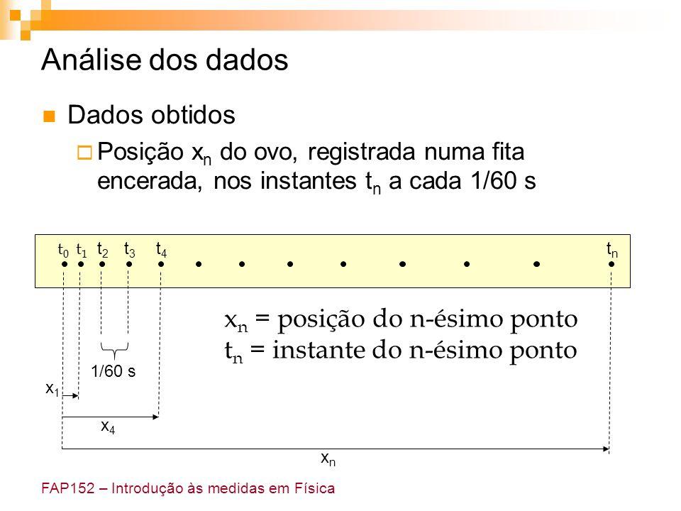 FAP152 – Introdução às medidas em Física Análise dos dados Dados obtidos Posição x n do ovo, registrada numa fita encerada, nos instantes t n a cada 1