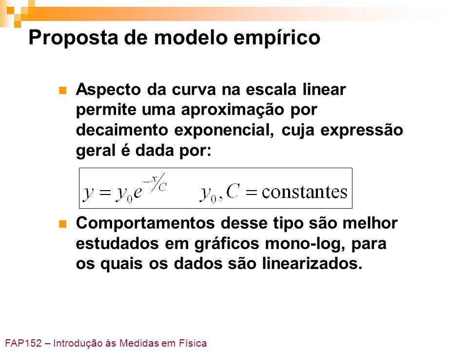 FAP152 – Introdução às Medidas em Física Proposta de modelo empírico Aspecto da curva na escala linear permite uma aproximação por decaimento exponenc