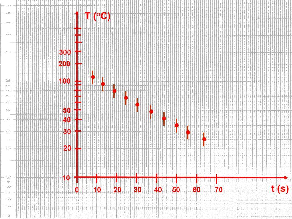 FAP152 – Introdução às Medidas em Física 10 20 30 40 50 100 200 300 0 10 20 30 40 50 60 70 t (s) T ( o C)