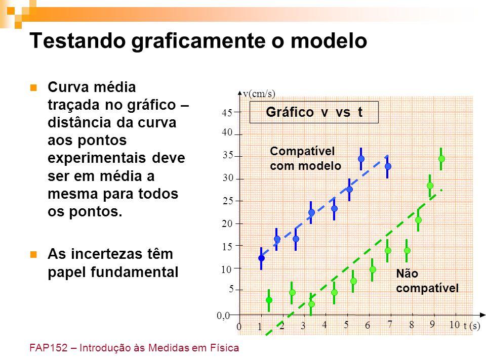 FAP152 – Introdução às Medidas em Física Testando graficamente o modelo Curva média traçada no gráfico – distância da curva aos pontos experimentais d