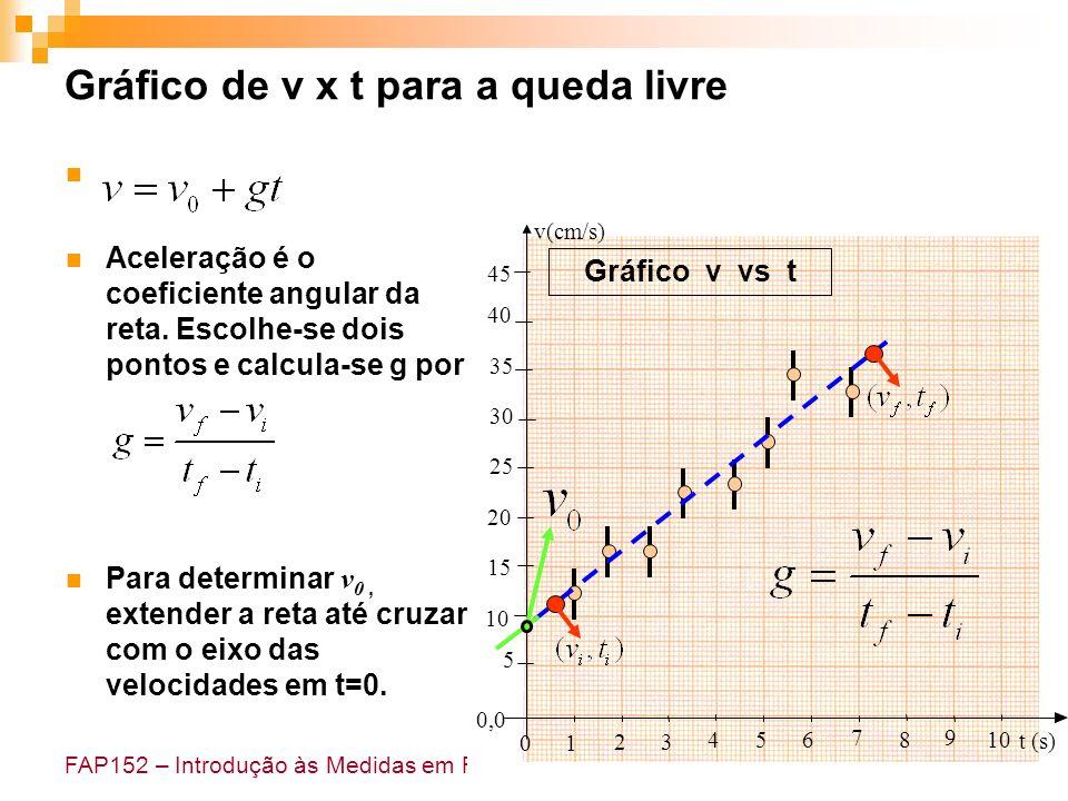 FAP152 – Introdução às Medidas em Física Aceleração é o coeficiente angular da reta. Escolhe-se dois pontos e calcula-se g por: Para determinar v 0, e