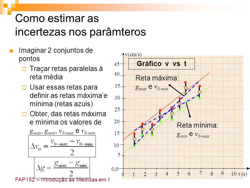 FAP152 – Introdução às Medidas em Física Como estimar as incertezas nos parâmteros Imaginar 2 conjuntos de pontos Traçar retas paralelas à reta média