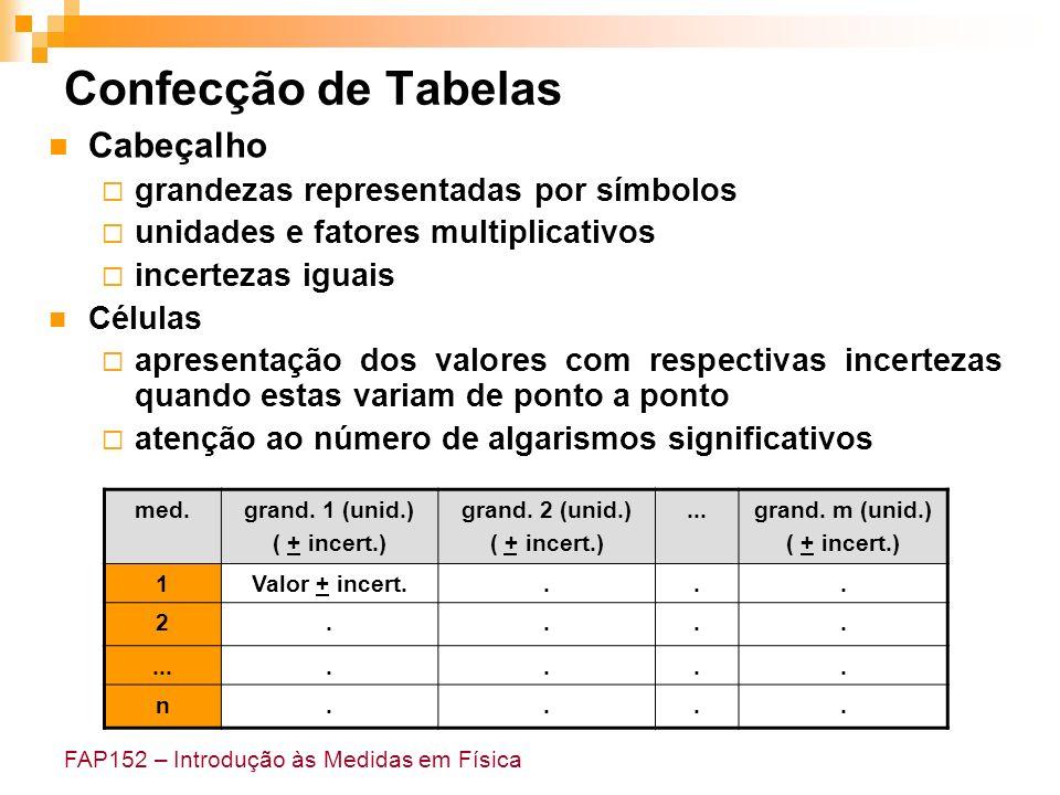 FAP152 – Introdução às Medidas em Física Confecção de Tabelas med.grand. 1 (unid.) ( + incert.) grand. 2 (unid.) ( + incert.)...grand. m (unid.) ( + i
