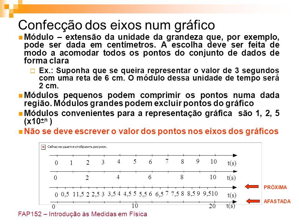 FAP152 – Introdução às Medidas em Física Assinalar claramente o ponto no papel (marcador) Representar as incertezas através de barras, de acordo com a escala adotada Não ligar os pontos Conjuntos de dados diferentes são representados por marcadores diferentes (símbolos ou cores) Representação dos pontos num gráfico Correto Errado Barras de incerteza Marcador