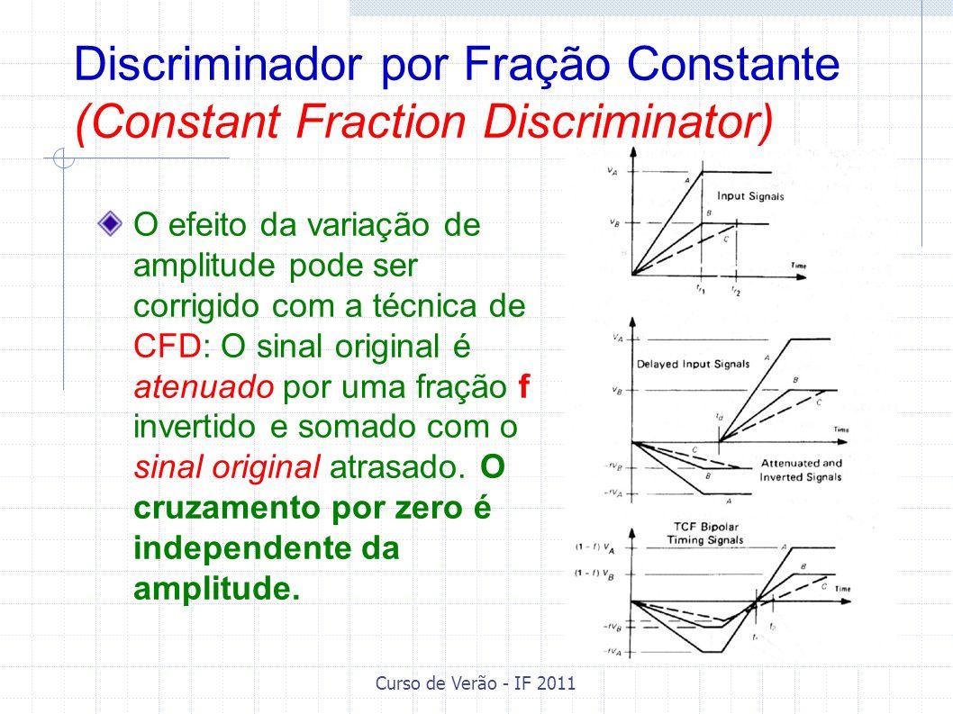 Curso de Verão - IF 2011 Discriminador por Fração Constante (Constant Fraction Discriminator) O efeito da variação de amplitude pode ser corrigido com