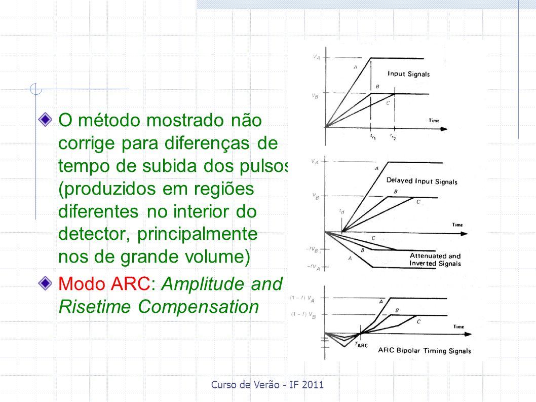 Curso de Verão - IF 2011 O método mostrado não corrige para diferenças de tempo de subida dos pulsos (produzidos em regiões diferentes no interior do