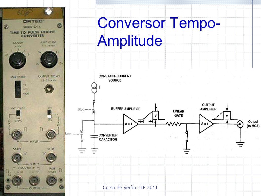 Curso de Verão - IF 2011 Conversor Tempo- Amplitude