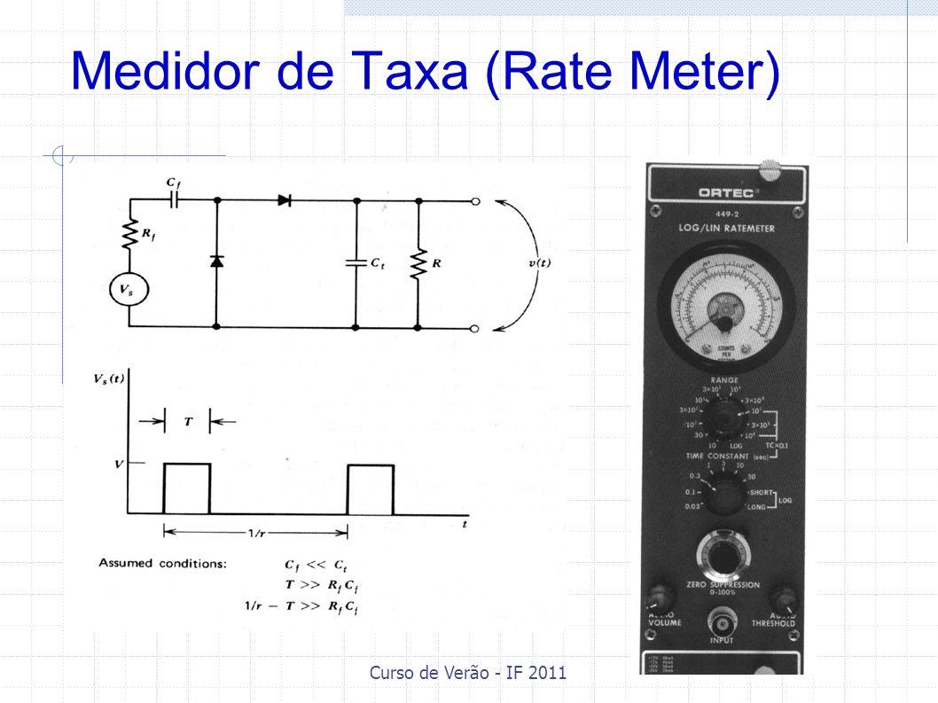 Curso de Verão - IF 2011 Medidor de Taxa (Rate Meter)
