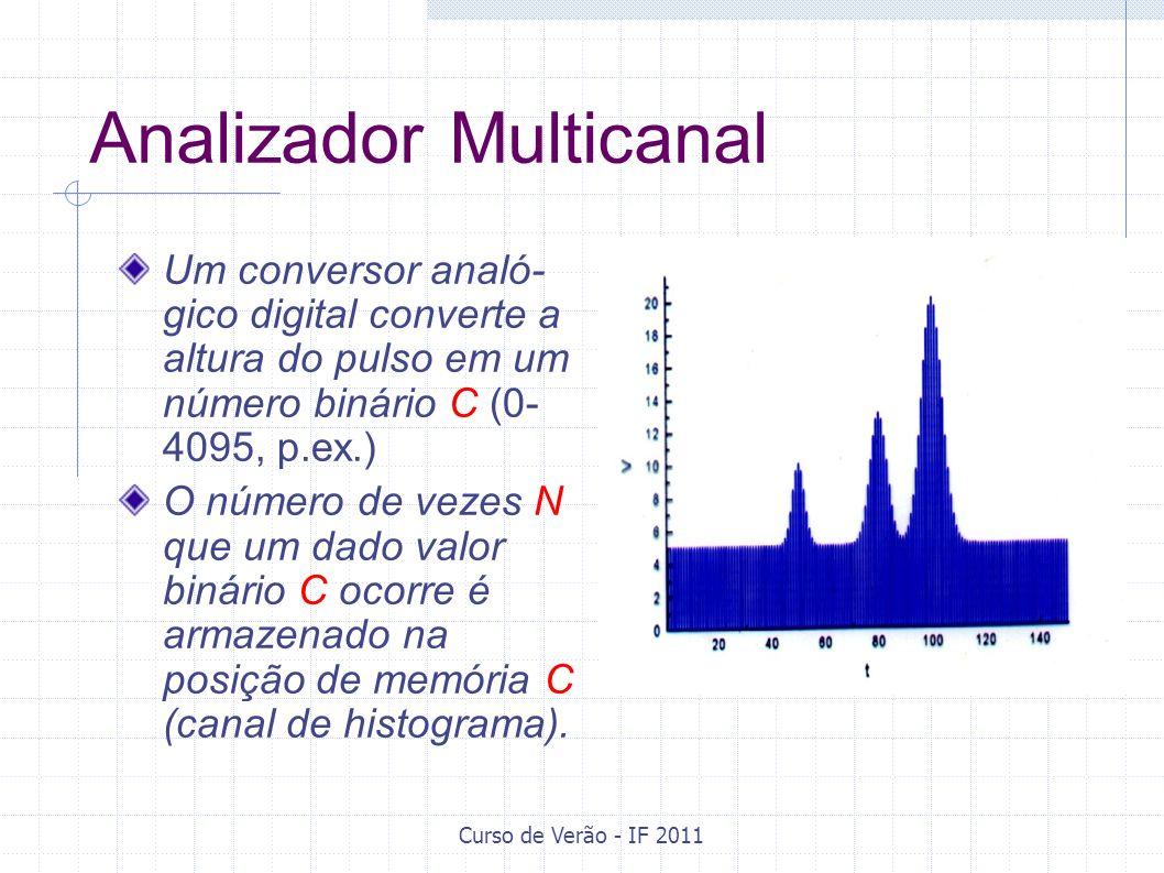 Curso de Verão - IF 2011 Analizador Multicanal Um conversor analó- gico digital converte a altura do pulso em um número binário C (0- 4095, p.ex.) O n