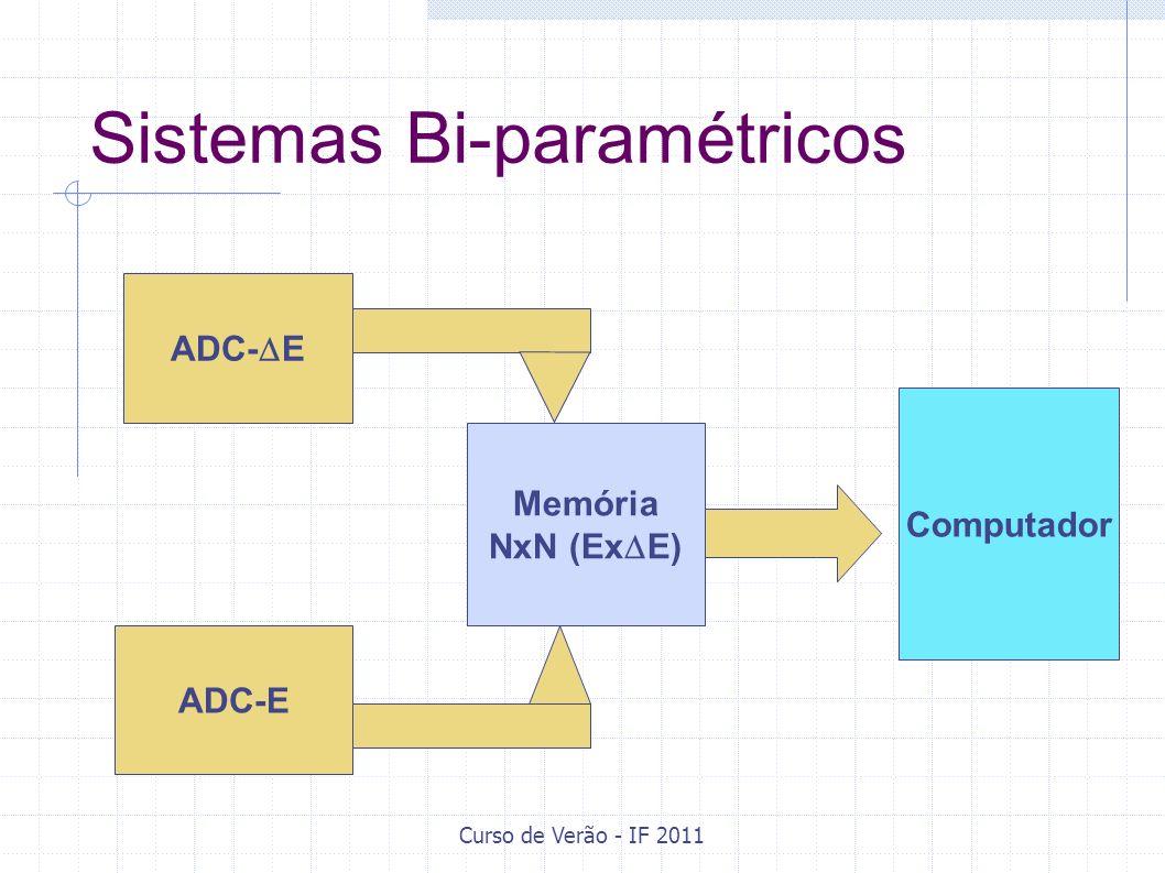 Curso de Verão - IF 2011 Sistemas Bi-paramétricos ADC- E Memória NxN (Ex E) ADC-E Computador