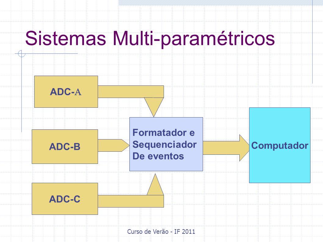 Curso de Verão - IF 2011 Sistemas Multi-paramétricos ADC- Formatador e Sequenciador De eventos ADC-C Computador ADC-B