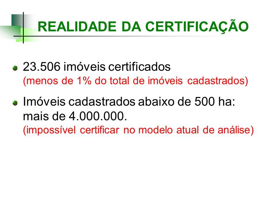REALIDADE DA CERTIFICAÇÃO 23.506 imóveis certificados (menos de 1% do total de imóveis cadastrados) Imóveis cadastrados abaixo de 500 ha: mais de 4.00