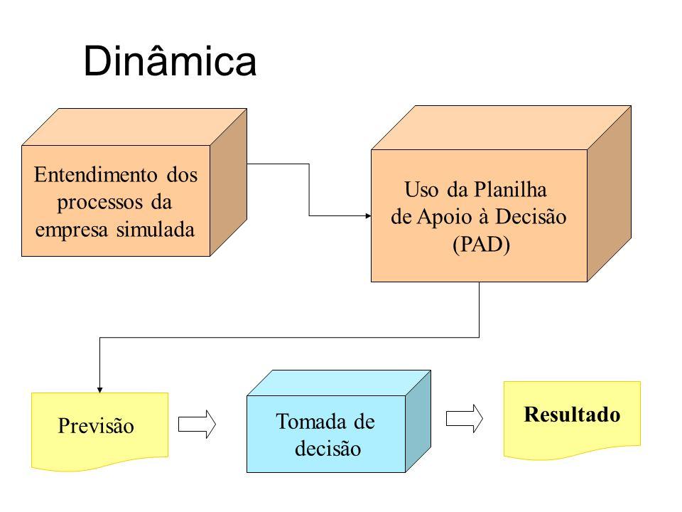 Dinâmica Elaboração do Orçamento (previsão) Simulador (software) Relatórios e Jornal Resultado previsto Tomada de Decisão Coordenador