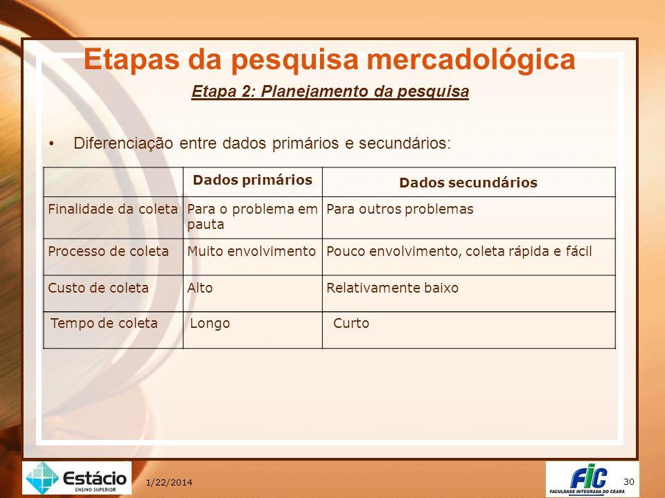 30 1/22/2014 Etapas da pesquisa mercadológica Etapa 2: Planejamento da pesquisa Diferenciação entre dados primários e secundários: Dados primários Dad