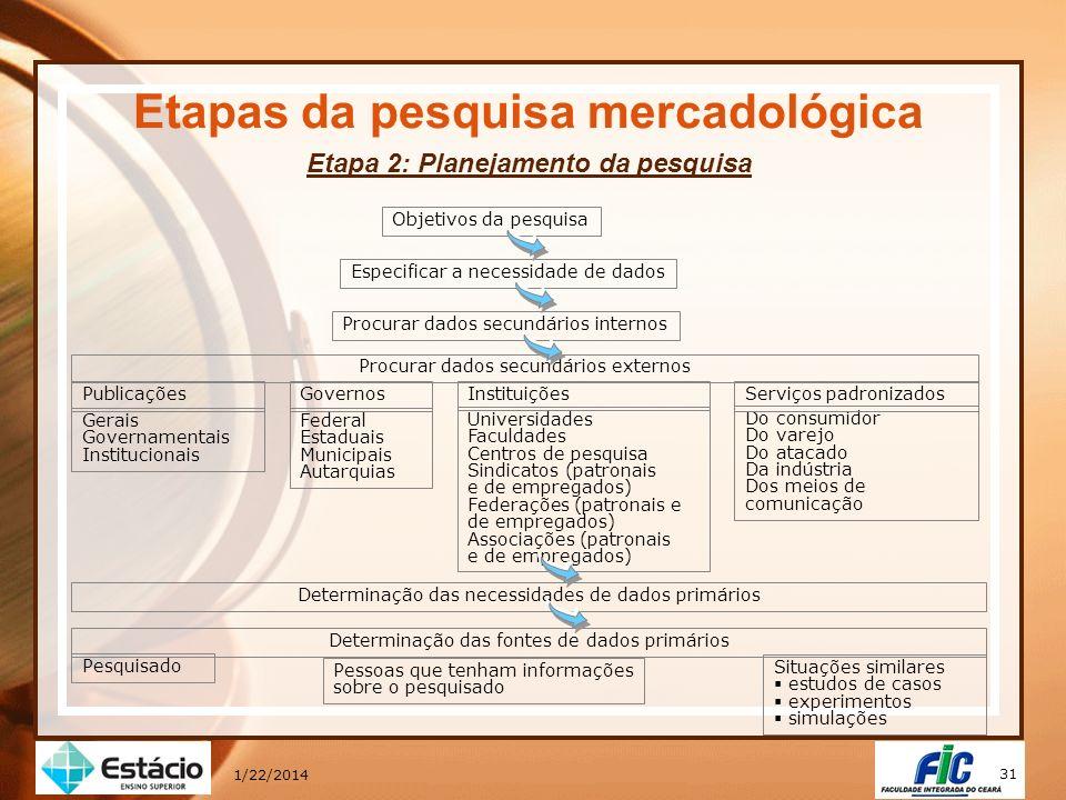 31 1/22/2014 Etapas da pesquisa mercadológica Etapa 2: Planejamento da pesquisa Objetivos da pesquisa Especificar a necessidade de dados Procurar dado